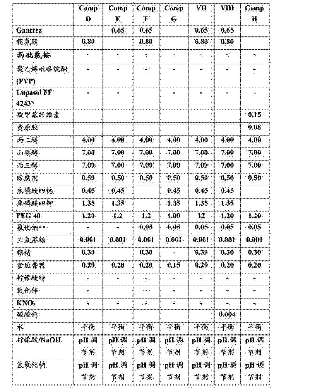 Figure CN102946841AD00171