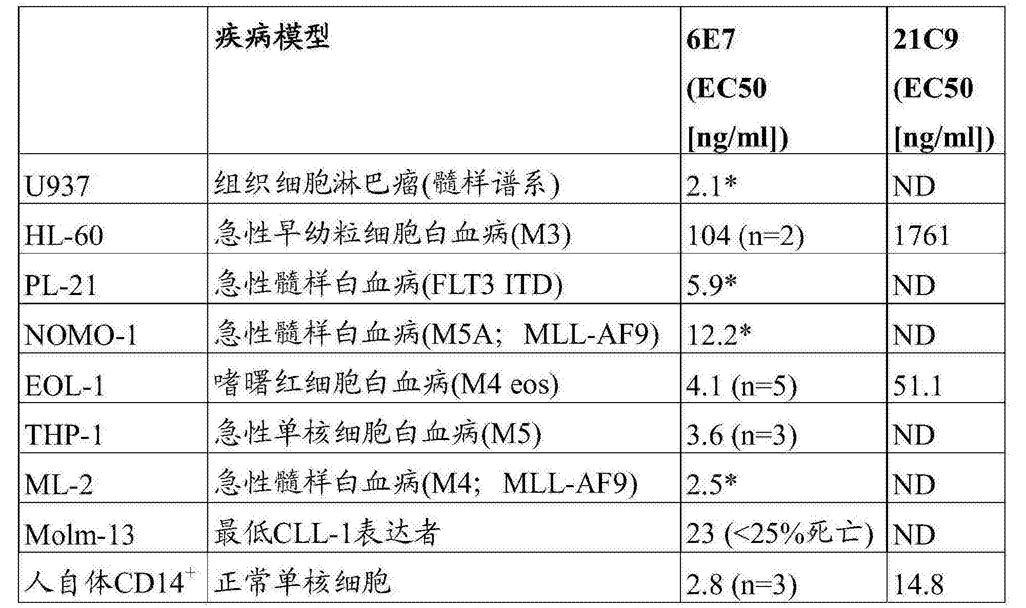 Figure CN107847568AD00741