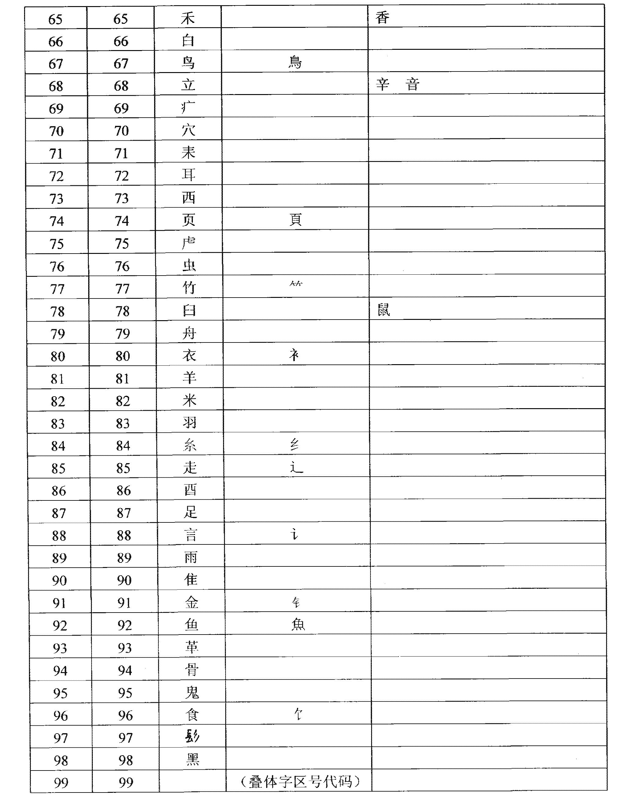 文字 変換 象形