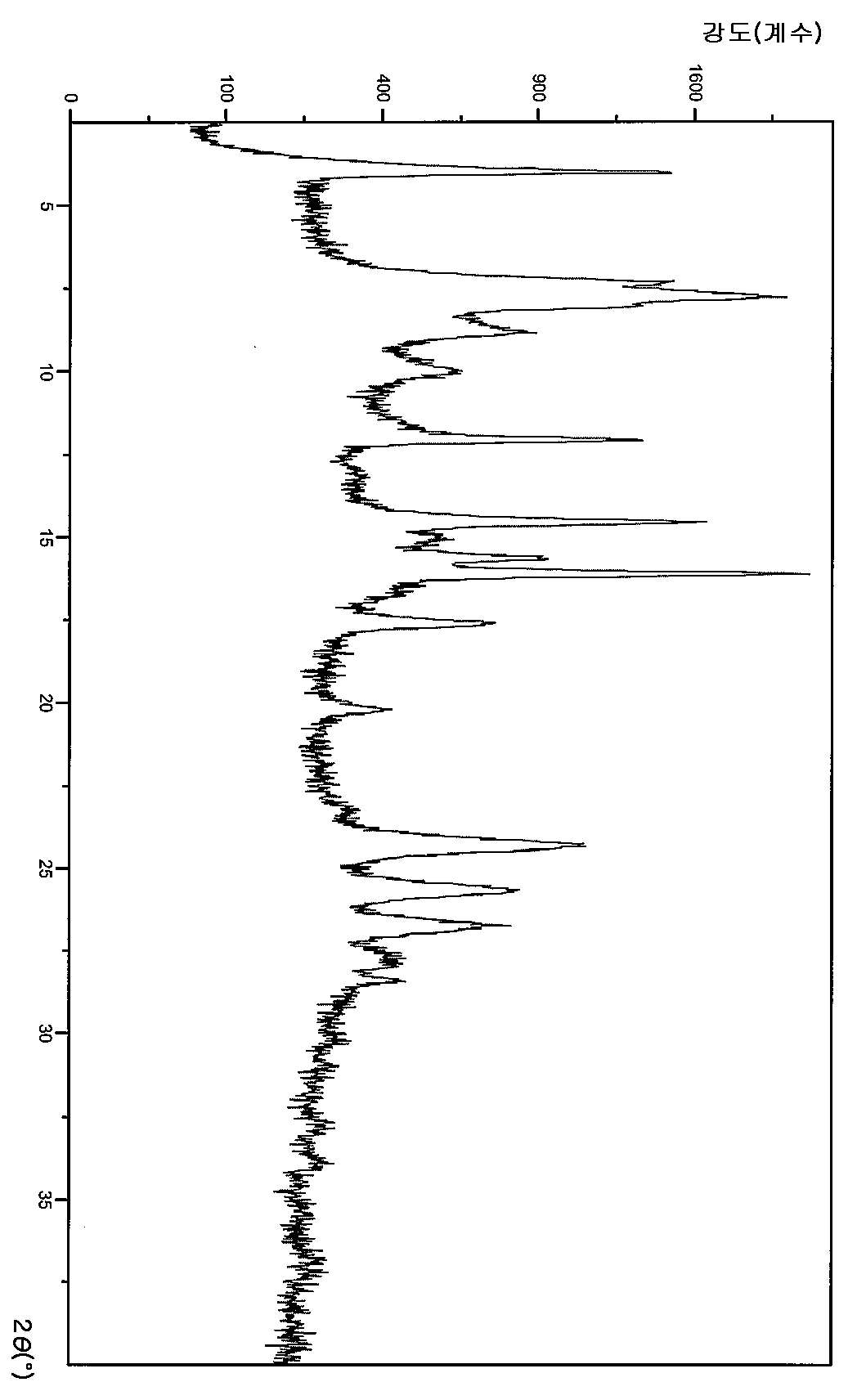 Figure 112013063631513-pct00047