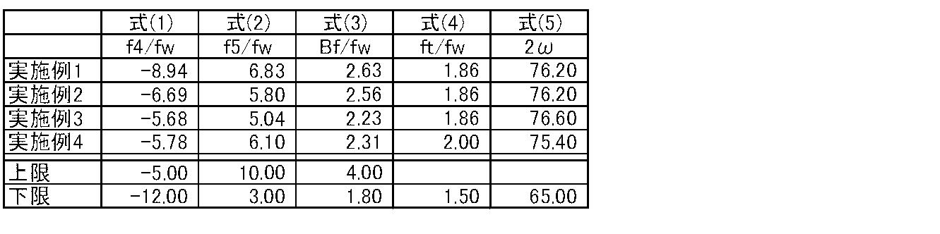 Figure JPOXMLDOC01-appb-T000005