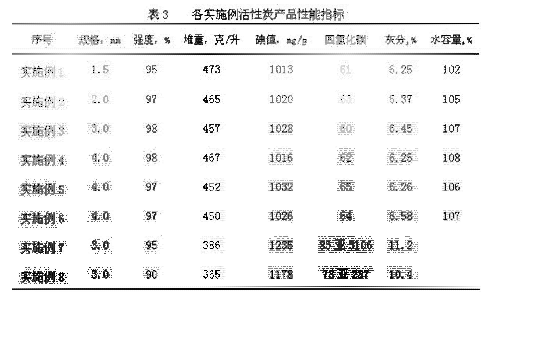 Figure CN102674341AD00121