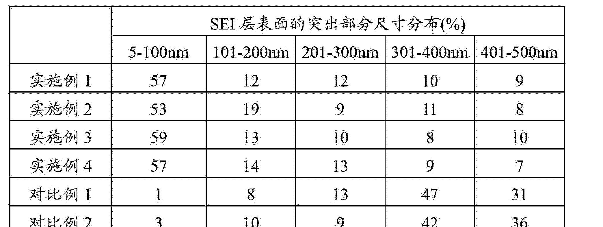 Figure CN102969528AD00121