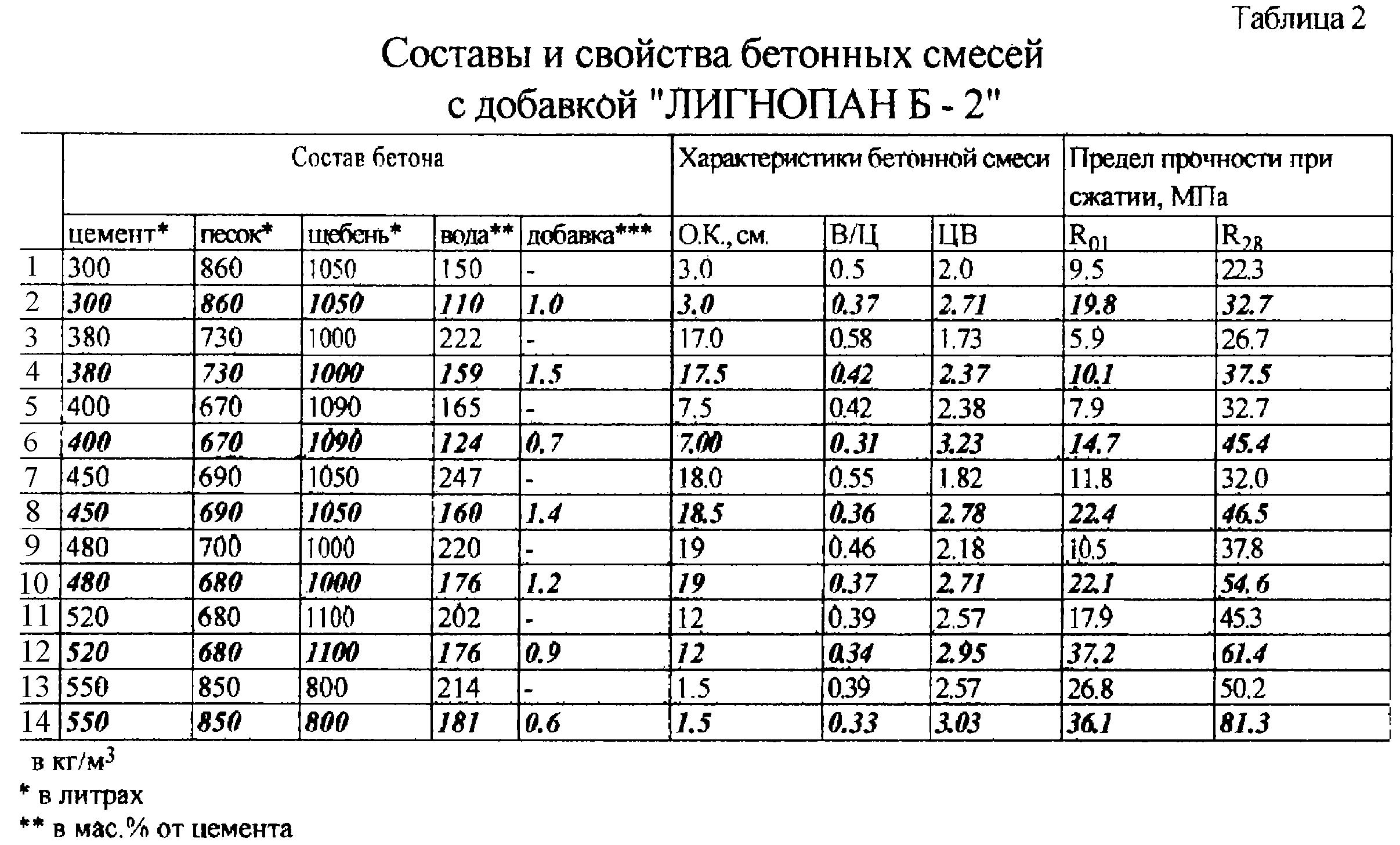 Результаты испытания смеси бетонные коэффициент выхода бетонной смеси бетоносмесительных машин периодического действия