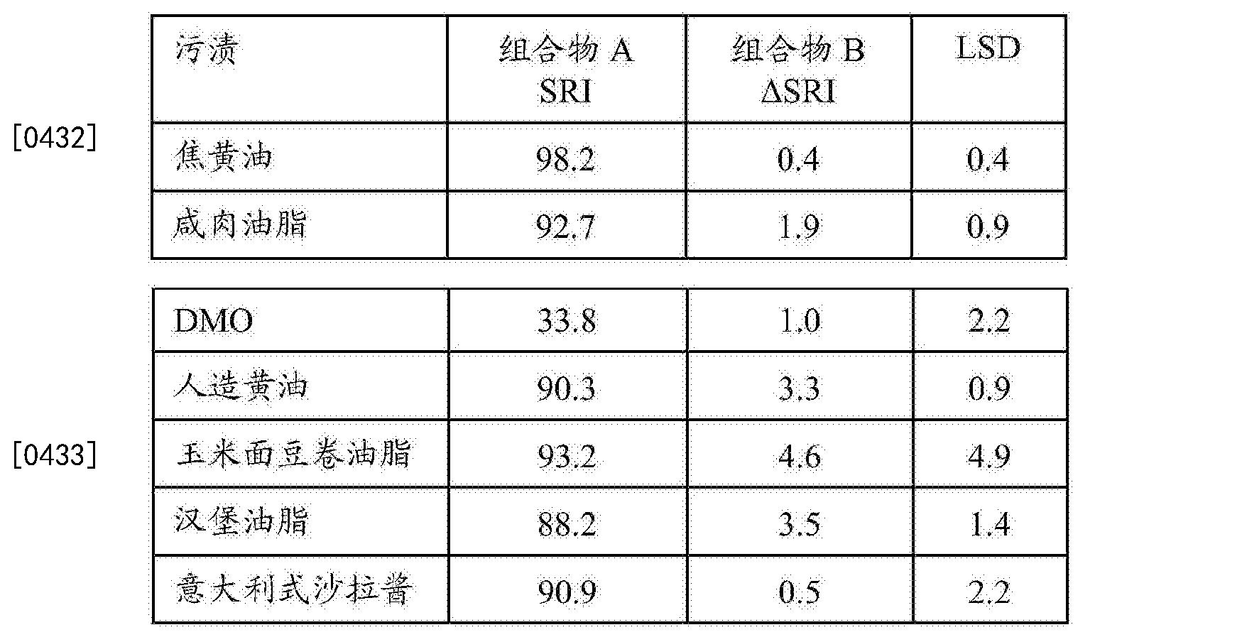Figure CN105492587BD00431