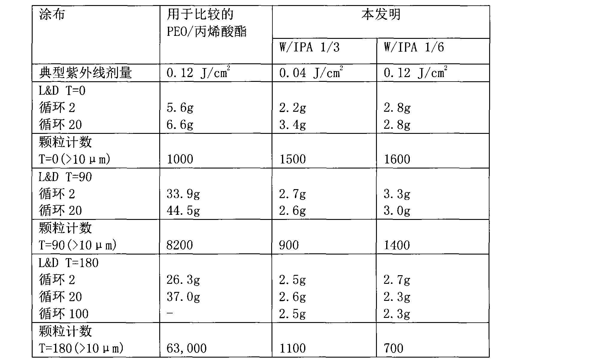 Figure CN102325553AD00091