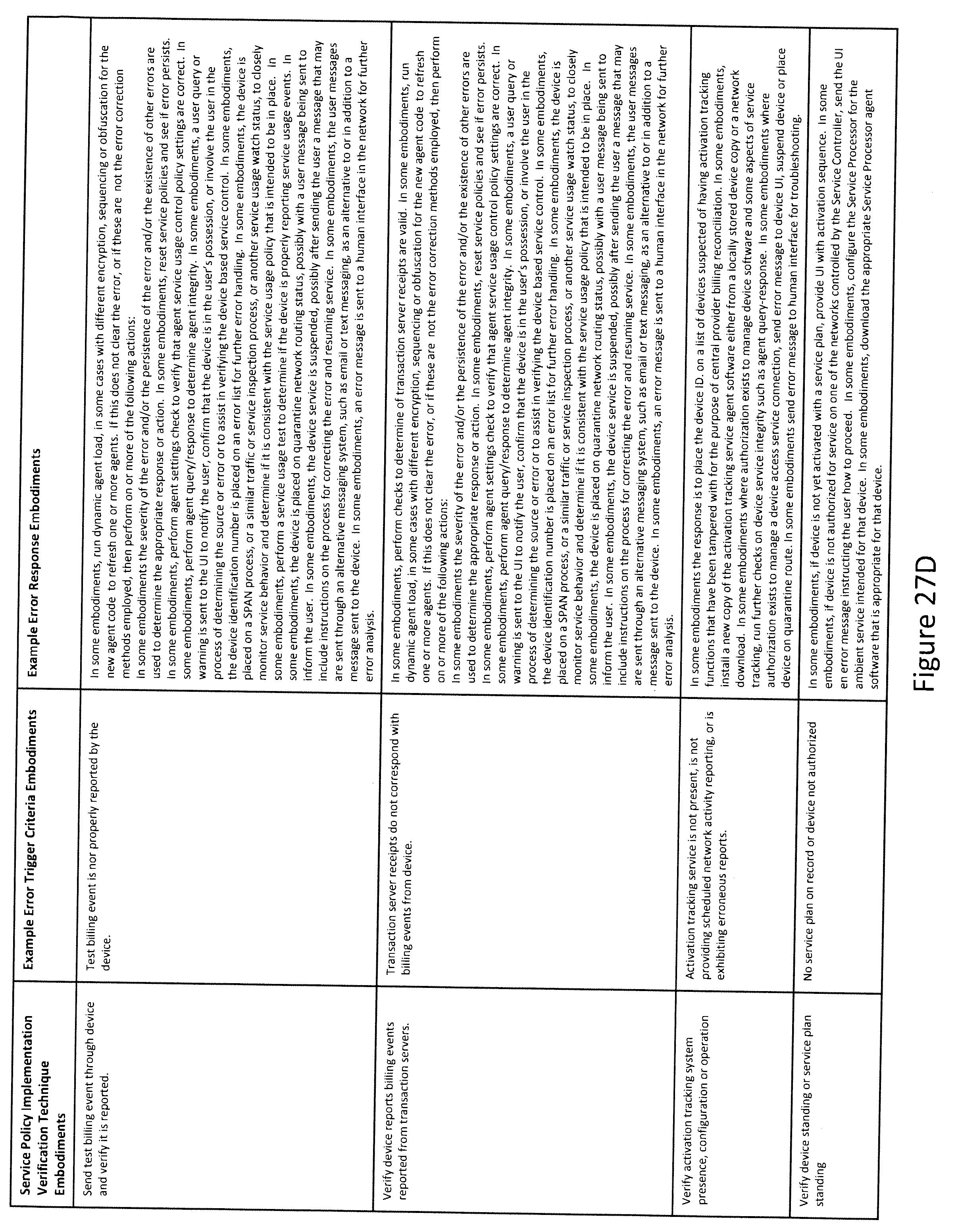 US20120088470A1 - Verifiable device assisted service usage