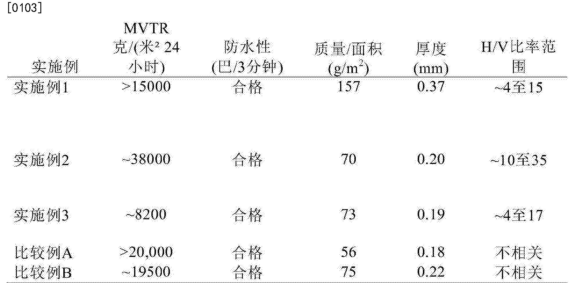 Figure CN108602303AD00151