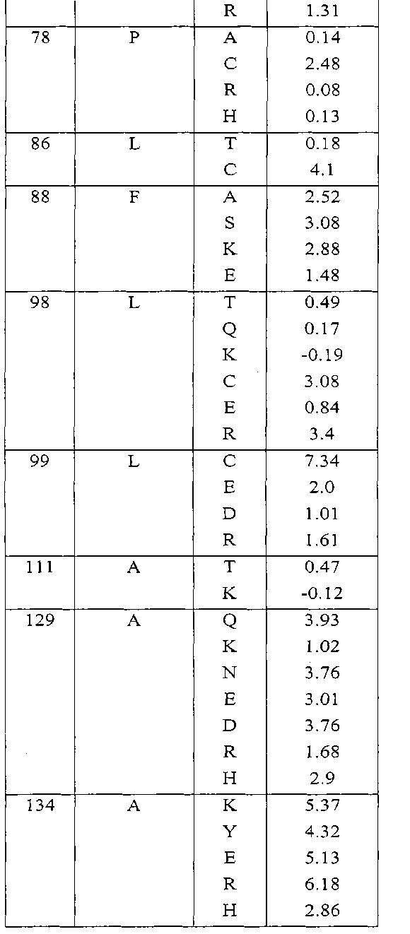 Figure CN102143758BD00511