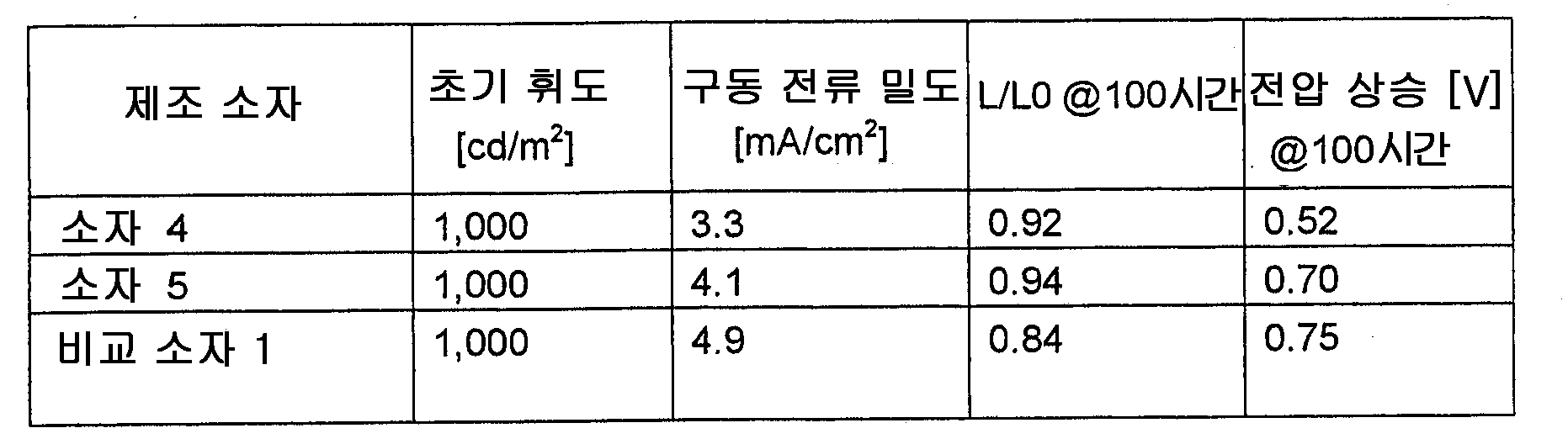 Figure 112010002231902-pat00174