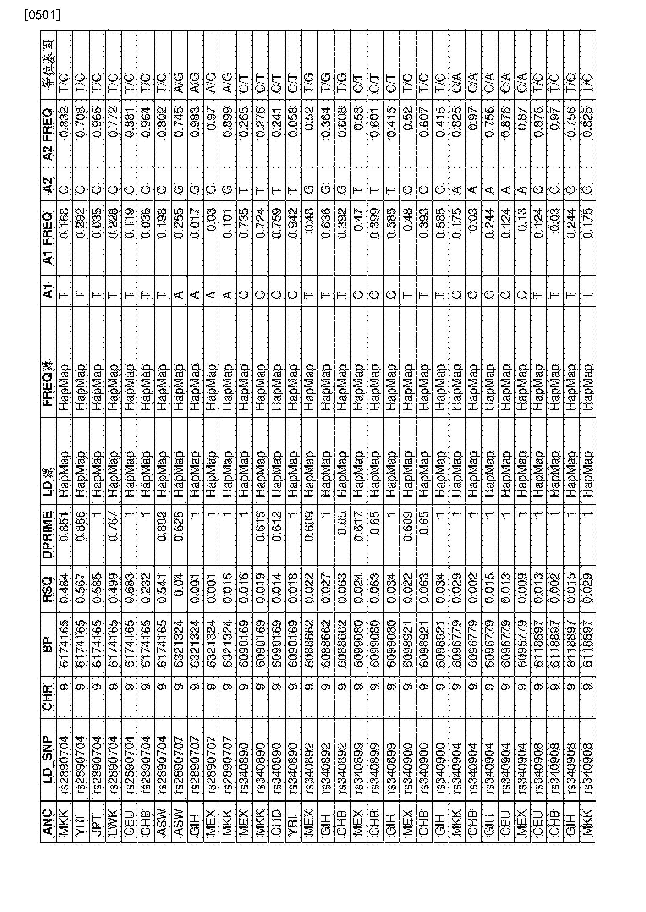 Figure CN107109494AD01721