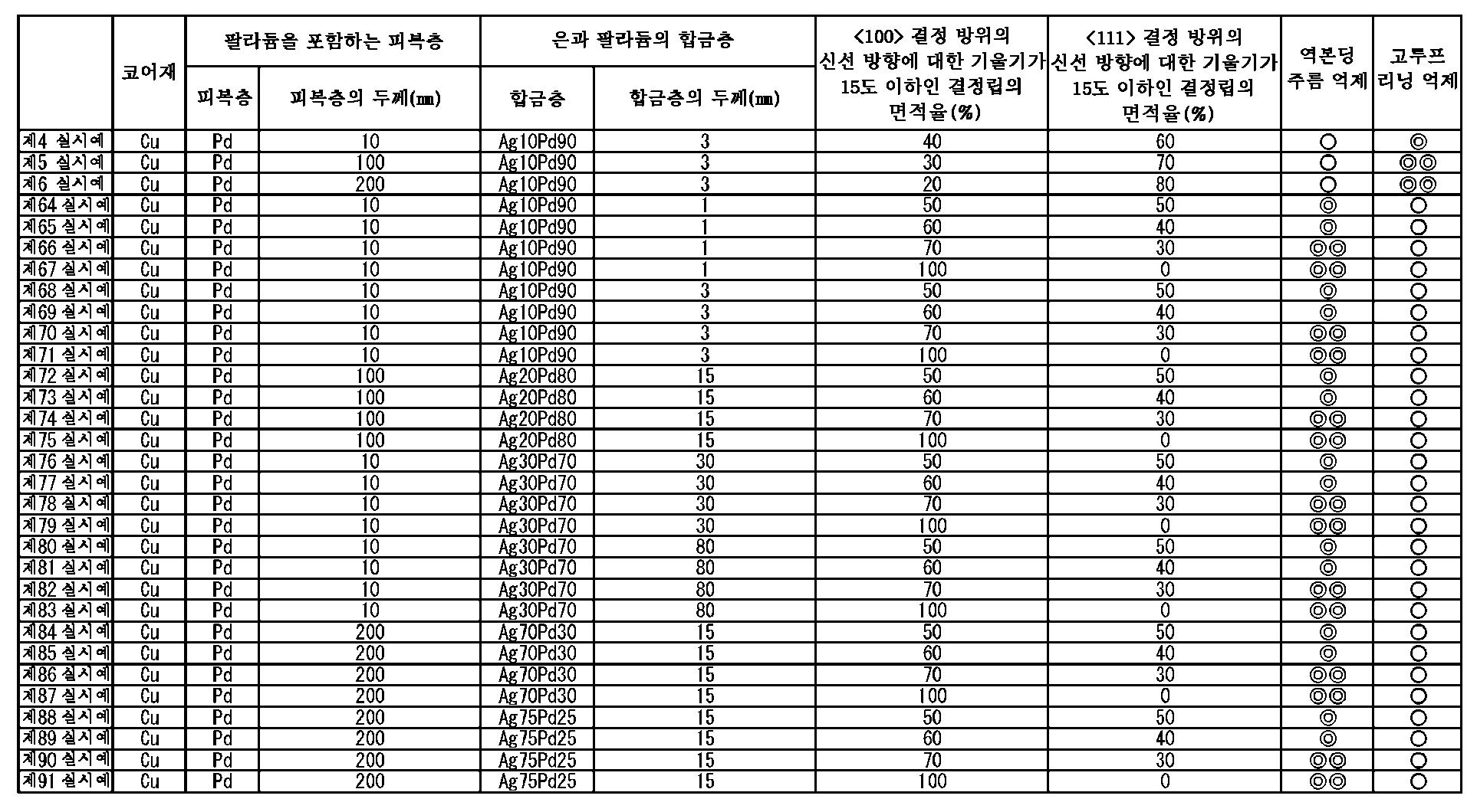 Figure 112015068947644-pct00011