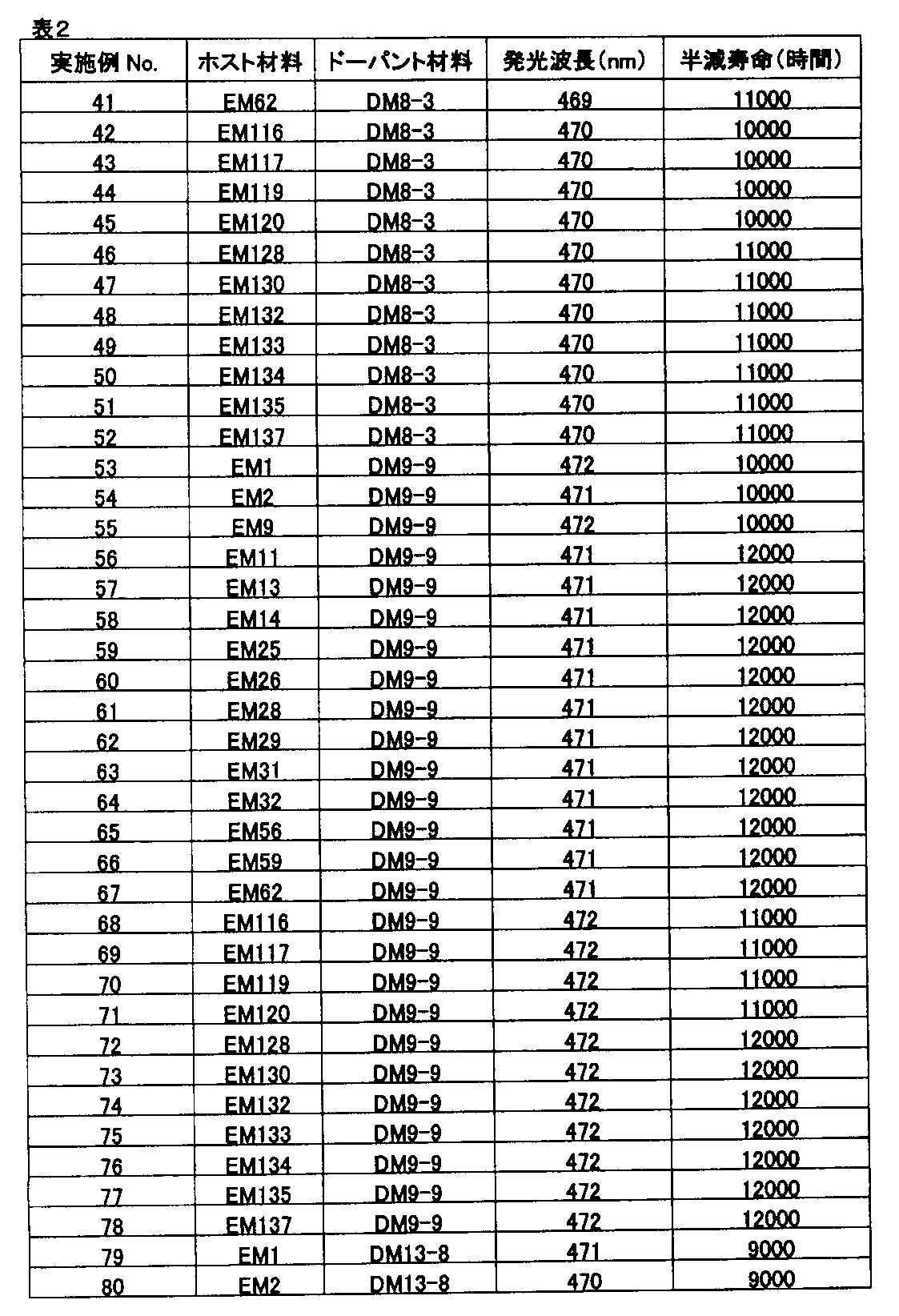 Figure JPOXMLDOC01-appb-T000123