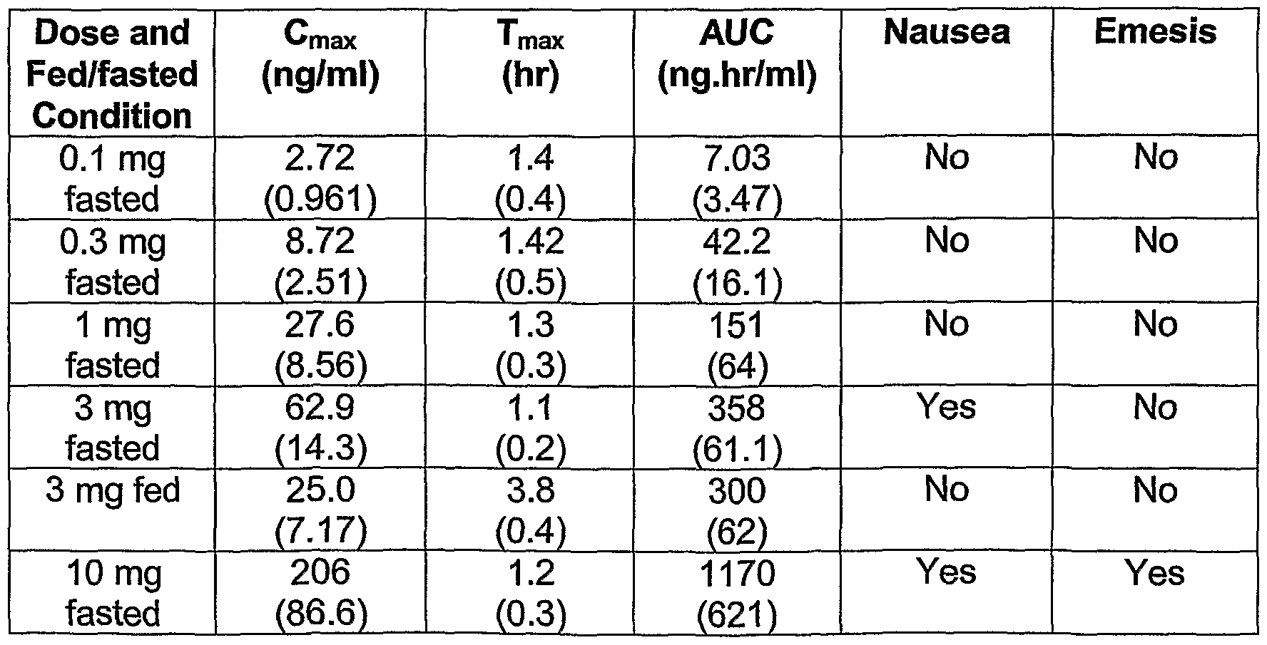 WO2004004684A1 - Controlled-release pharmaceutical formulations