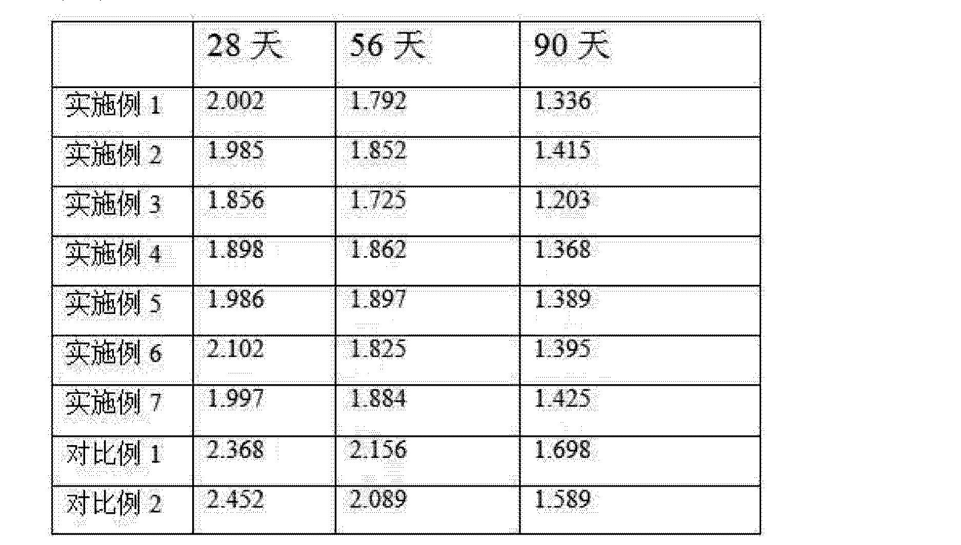 Figure CN103936373AD00072