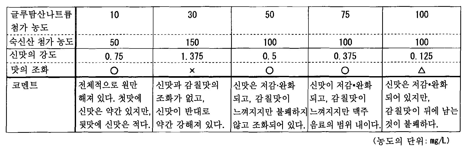 Figure 112011060511829-pct00002