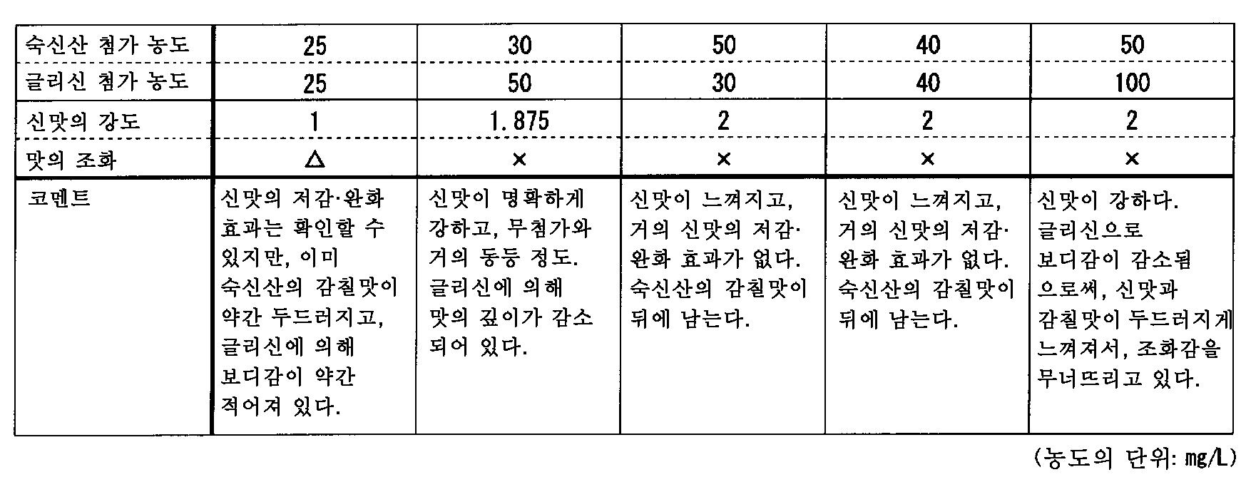 Figure 112011060511829-pct00006