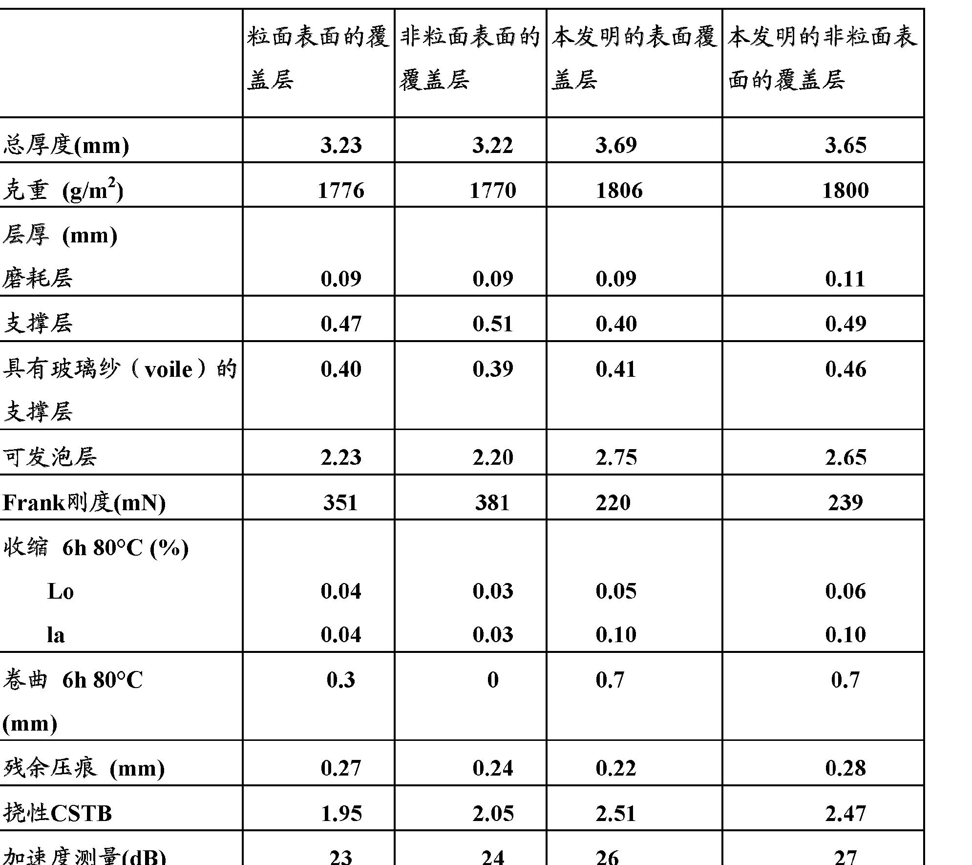 Figure CN102459432AD00061