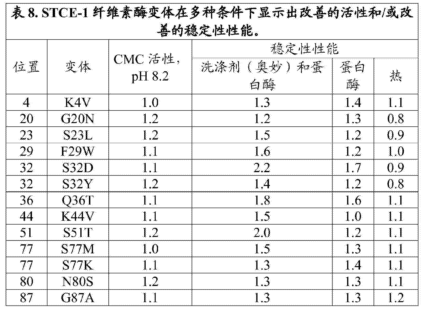 Figure CN108699543AD00451