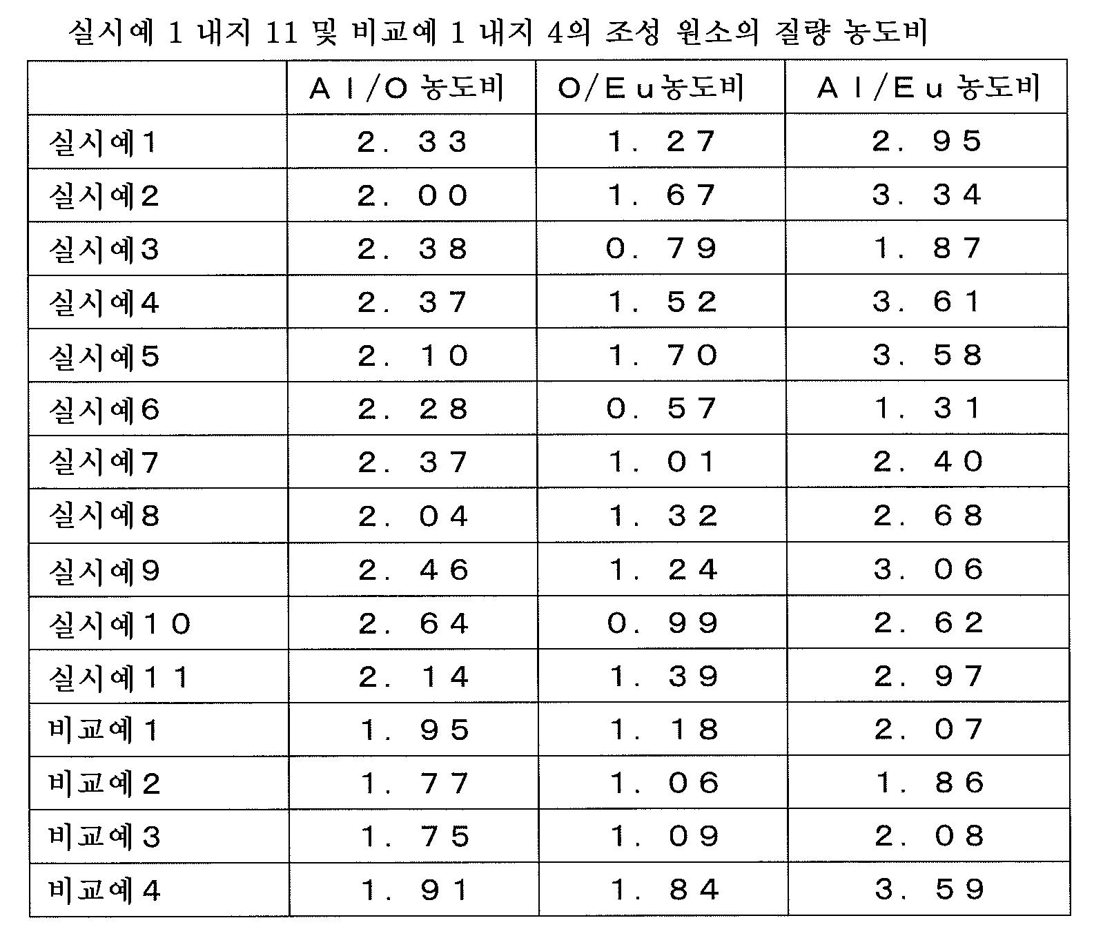Figure 112013037161129-pct00015