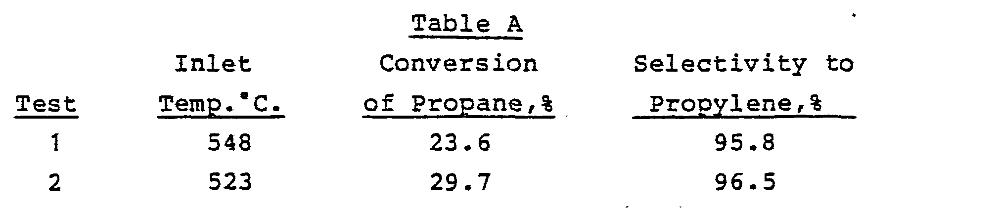 Ep0117146a1 Conversion Of Propane To Acrylic Acid Google Patents