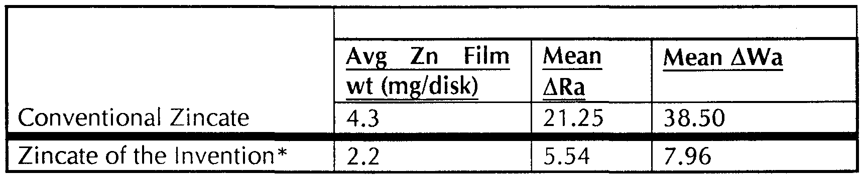 WO1999058256A1 - Low etch alkaline zincate composition and