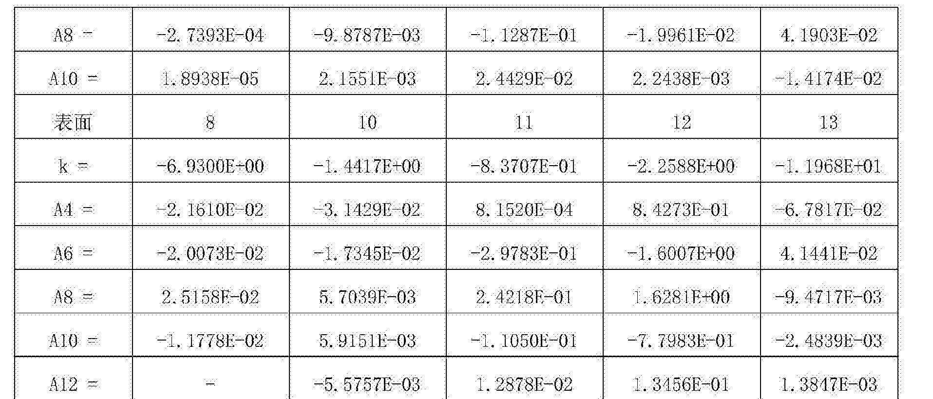 Figure CN107305283AD00291
