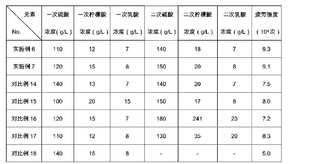Figure CN103526088BD00081