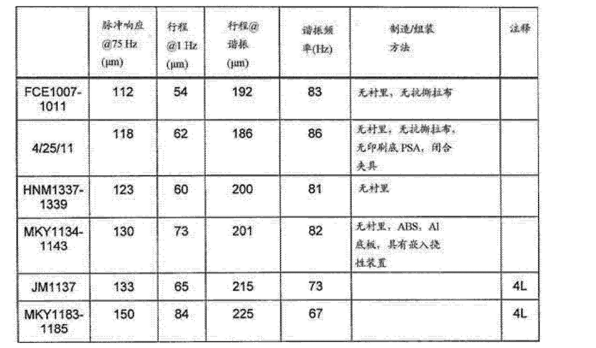 Figure CN103502908AD00101