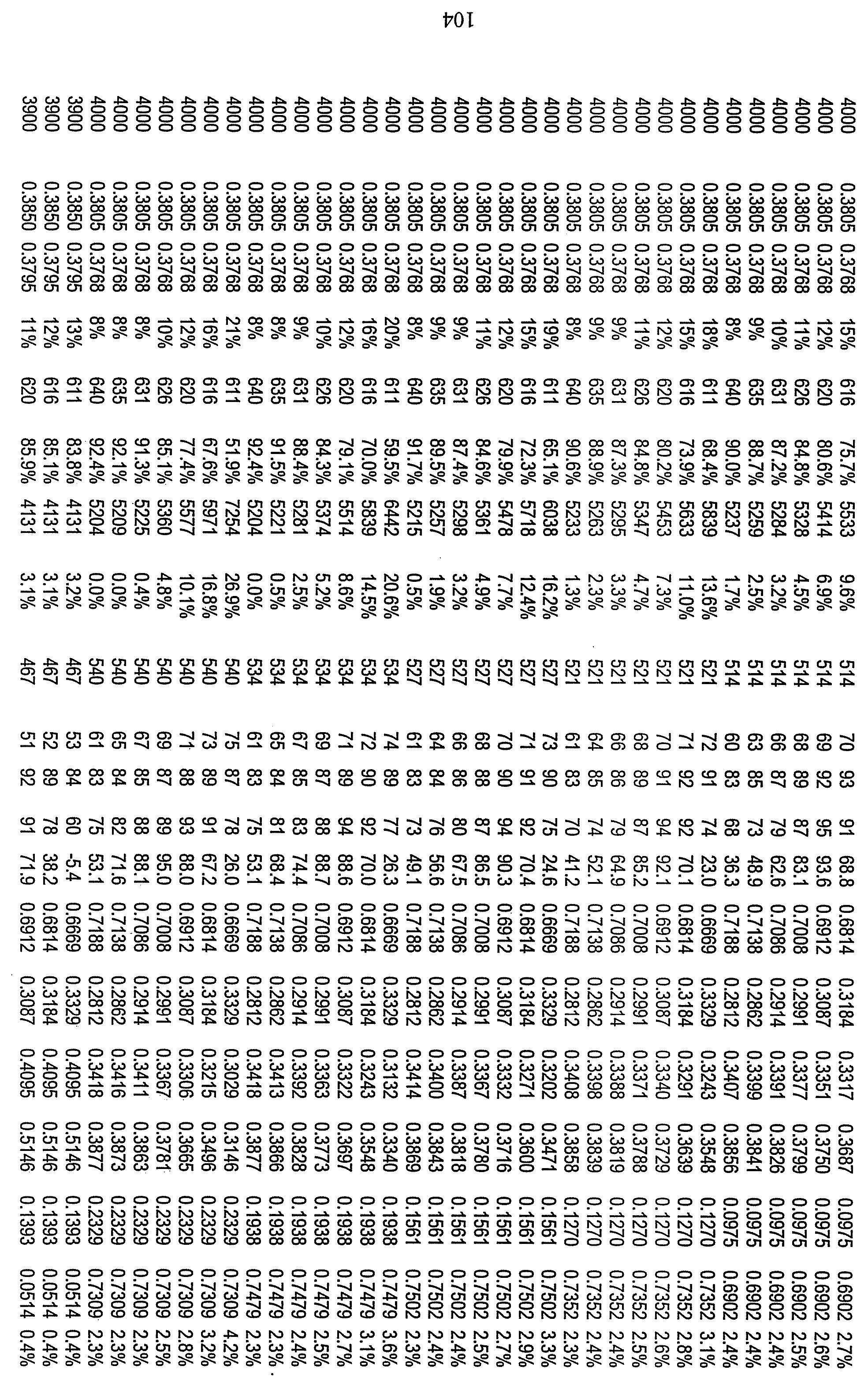 Figure 112010029469117-pct00070