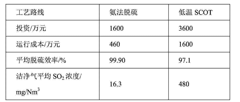 Figure CN103721553AD00112