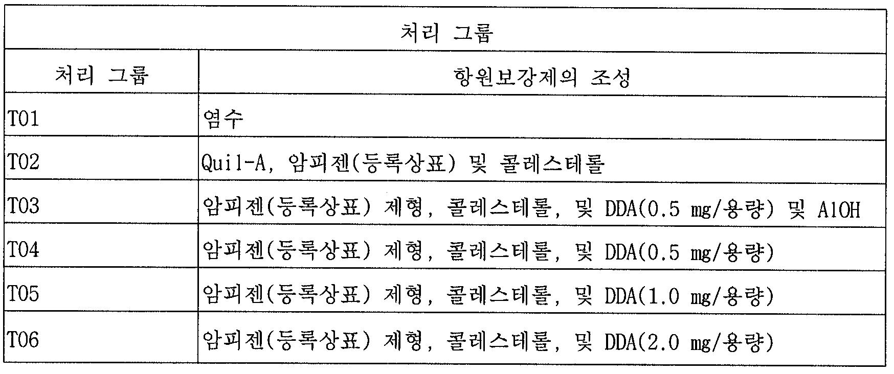 Figure 112005055702288-pct00004