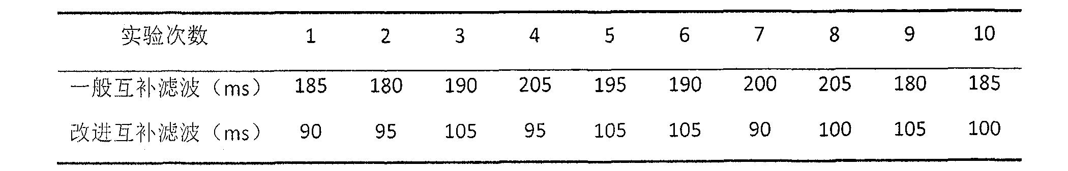 Figure CN105300381BD00091