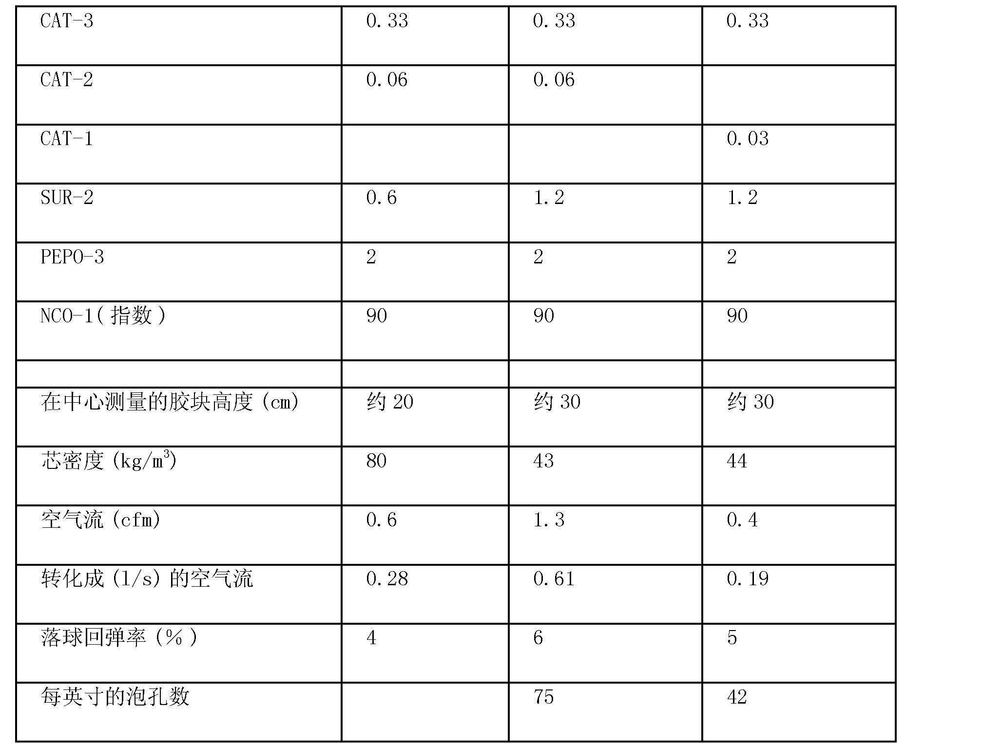 Figure CN101842404BD00211