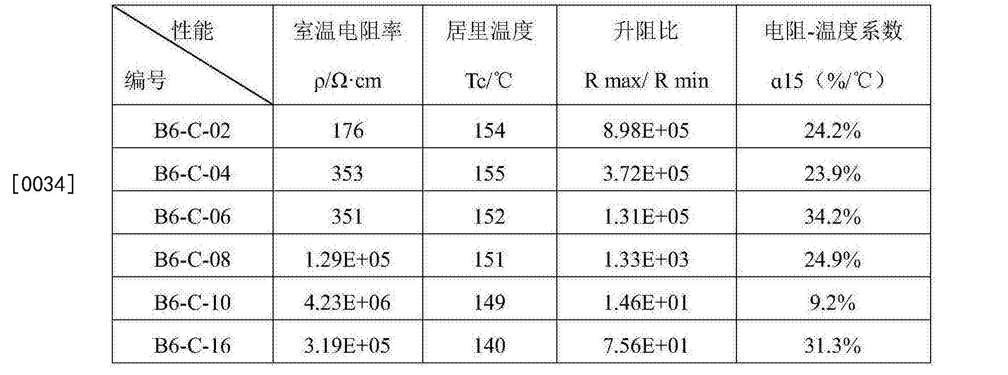 Figure CN106278250AD00062