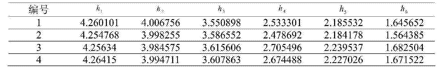 Figure CN104865499BD00092