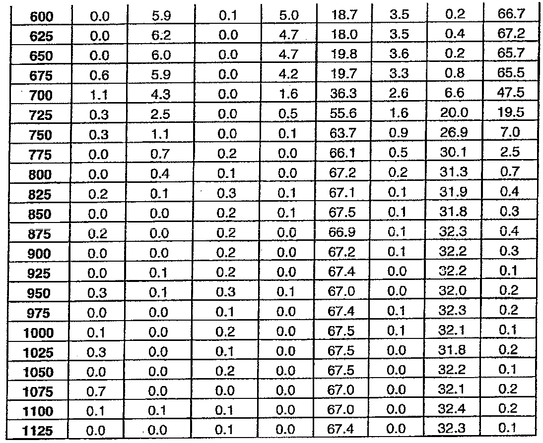 Figure 112011076702345-pat00038