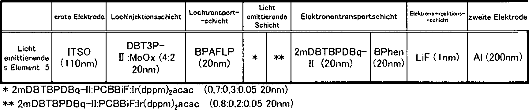 DE112013001439T5 - Light-emitting element, light emitting device