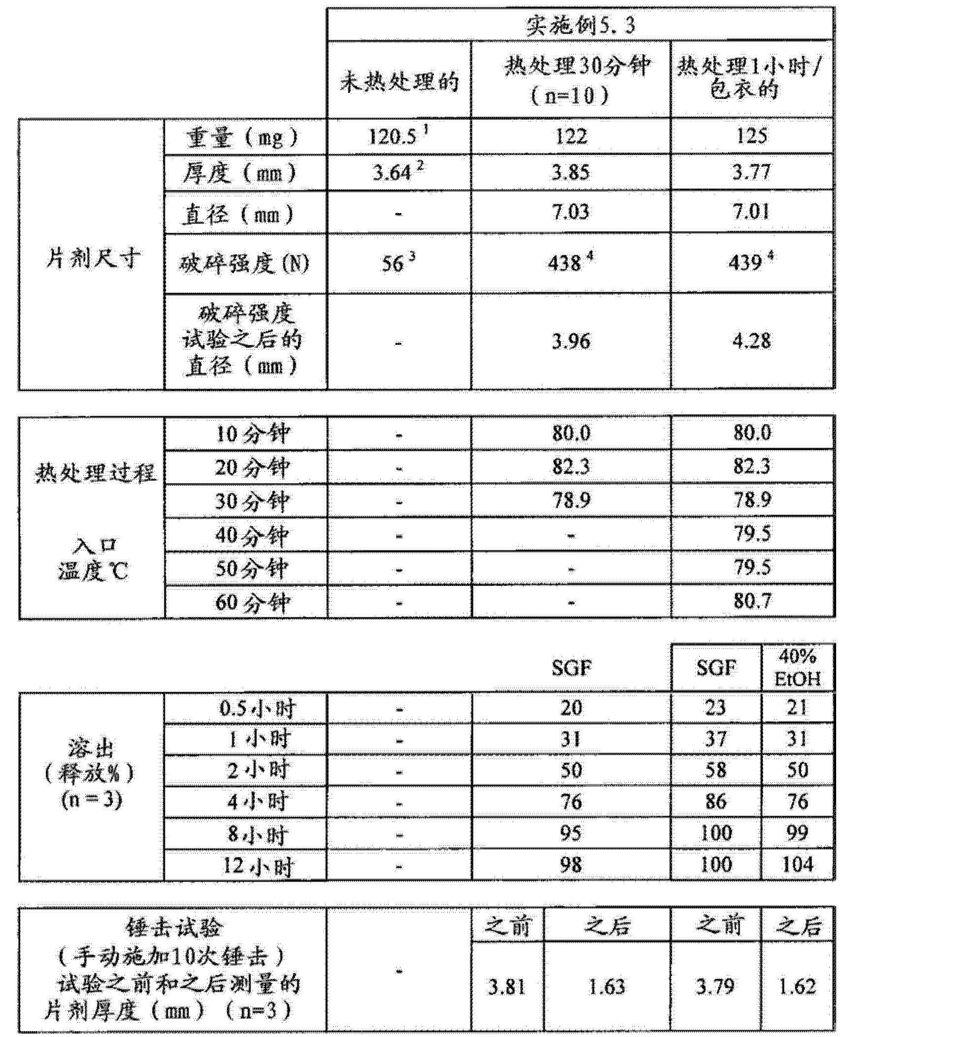 Figure CN102688241AD00641