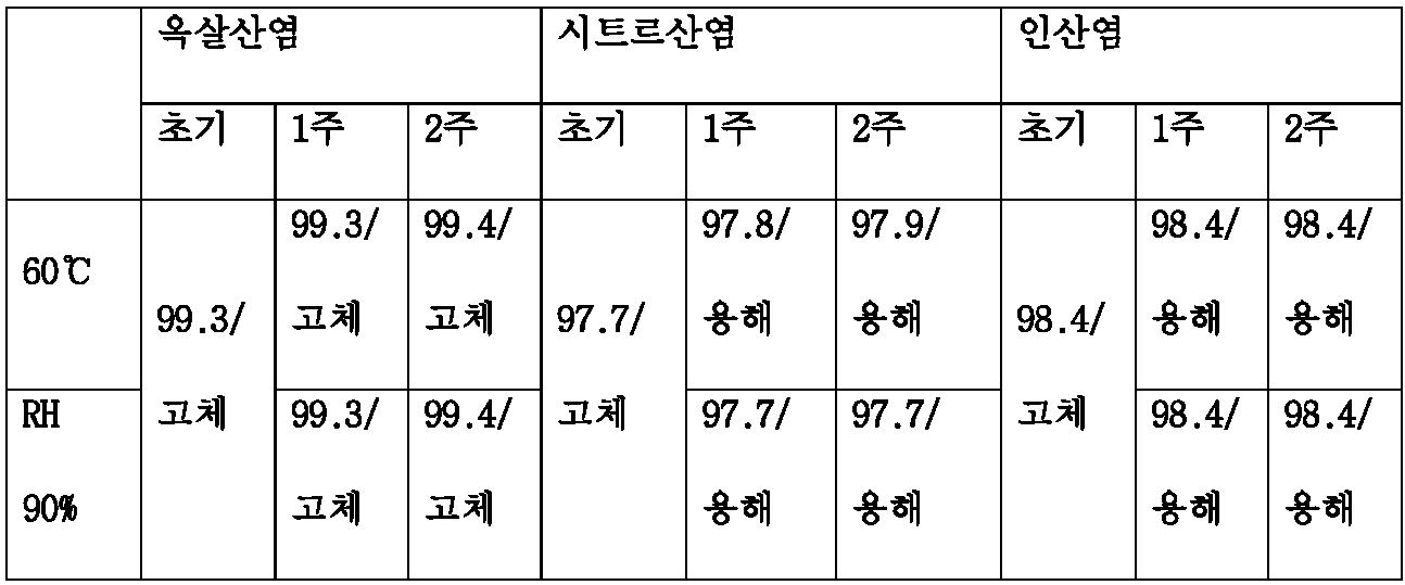 Figure PCTKR2016009558-appb-I000004