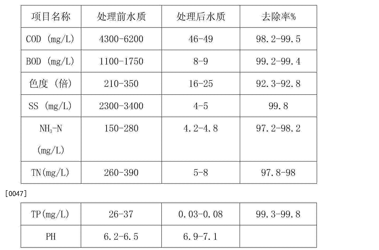 Figure CN104671615BD00081