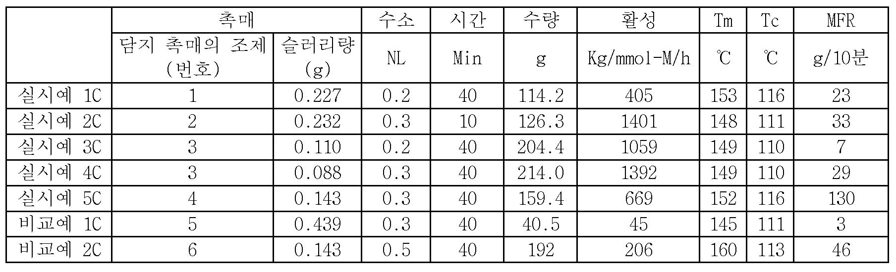Figure 112015097461849-pct00032