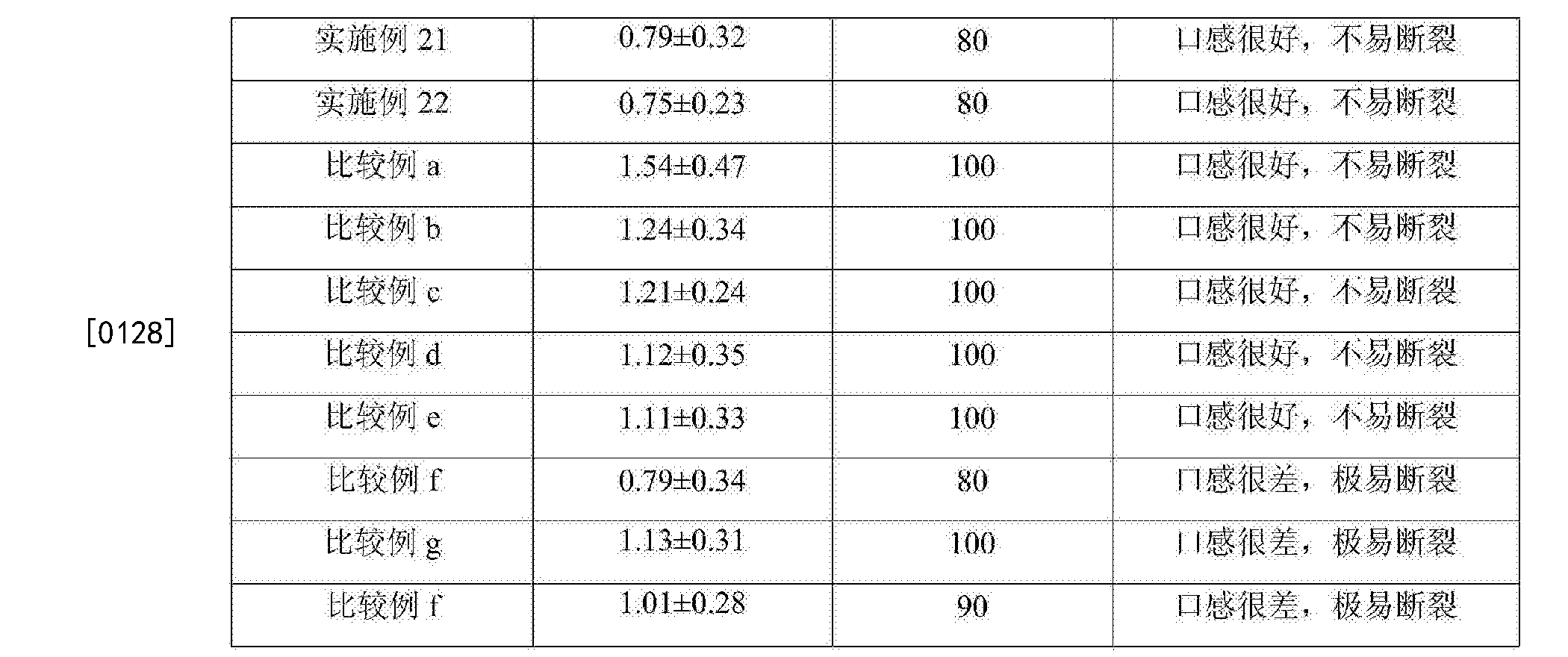 Figure CN108783199AD00111