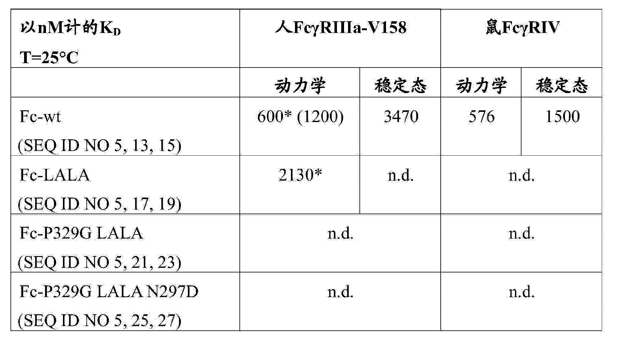 Figure CN103748114AD00641
