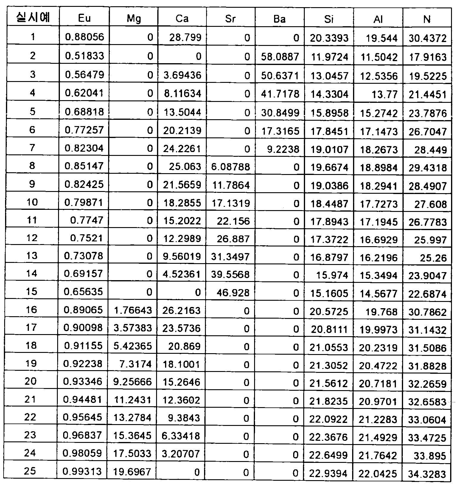 Figure 112012500366502-pct00049