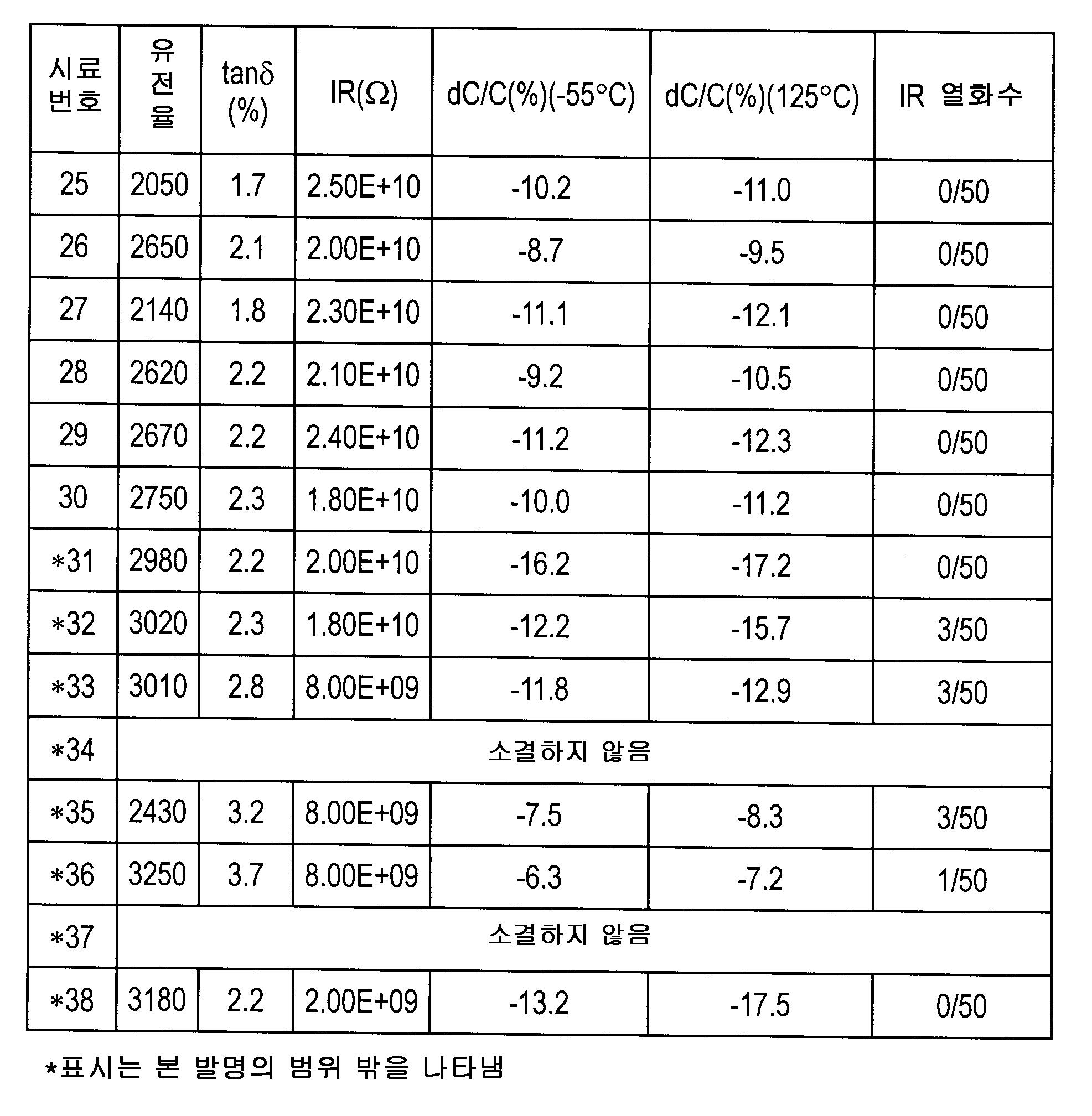 Figure 112007044565599-pct00006