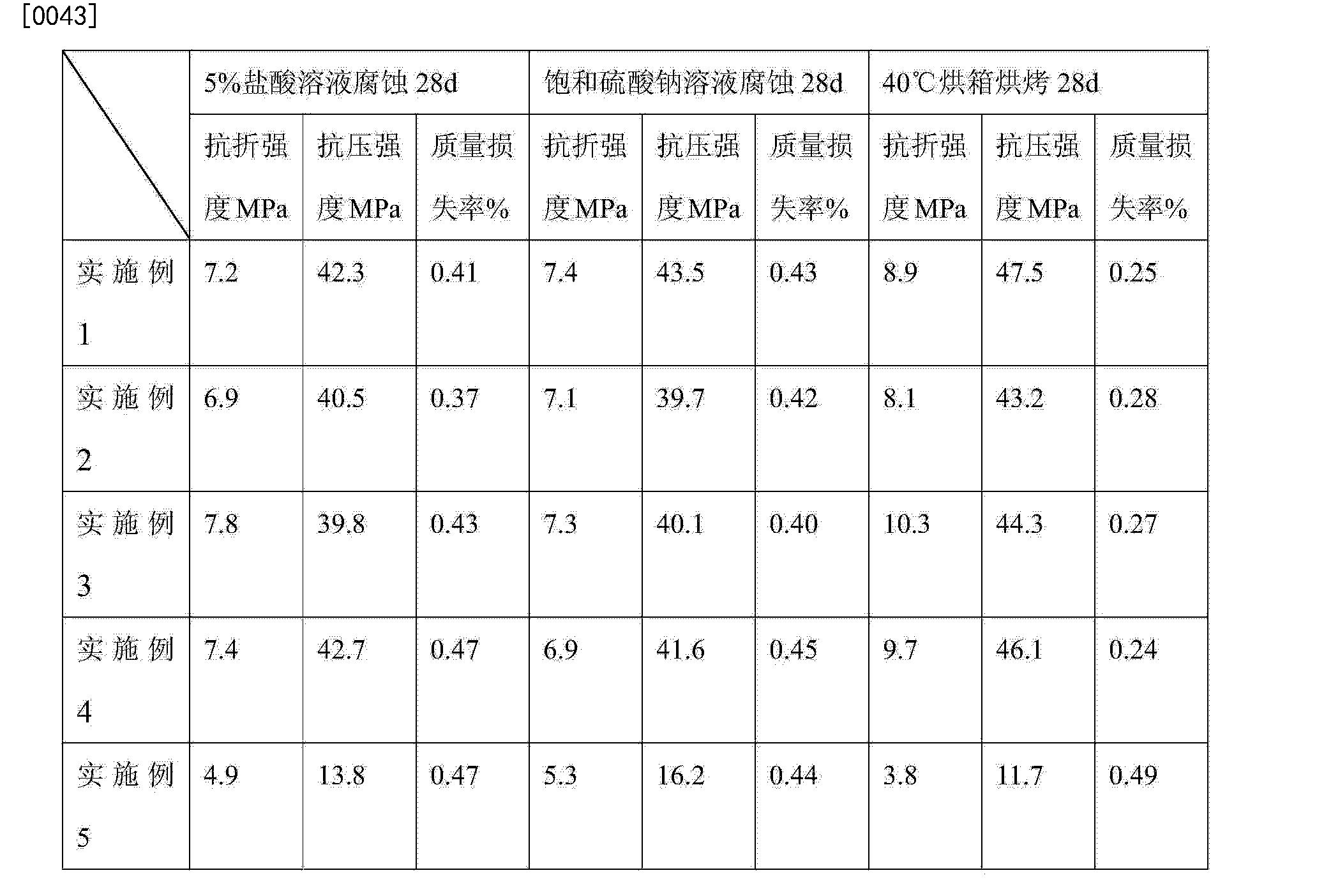 Figure CN104496350AD00062