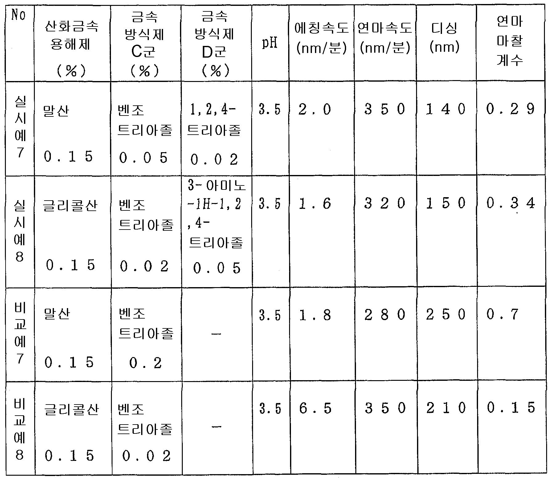 Figure 112006076610606-pct00006
