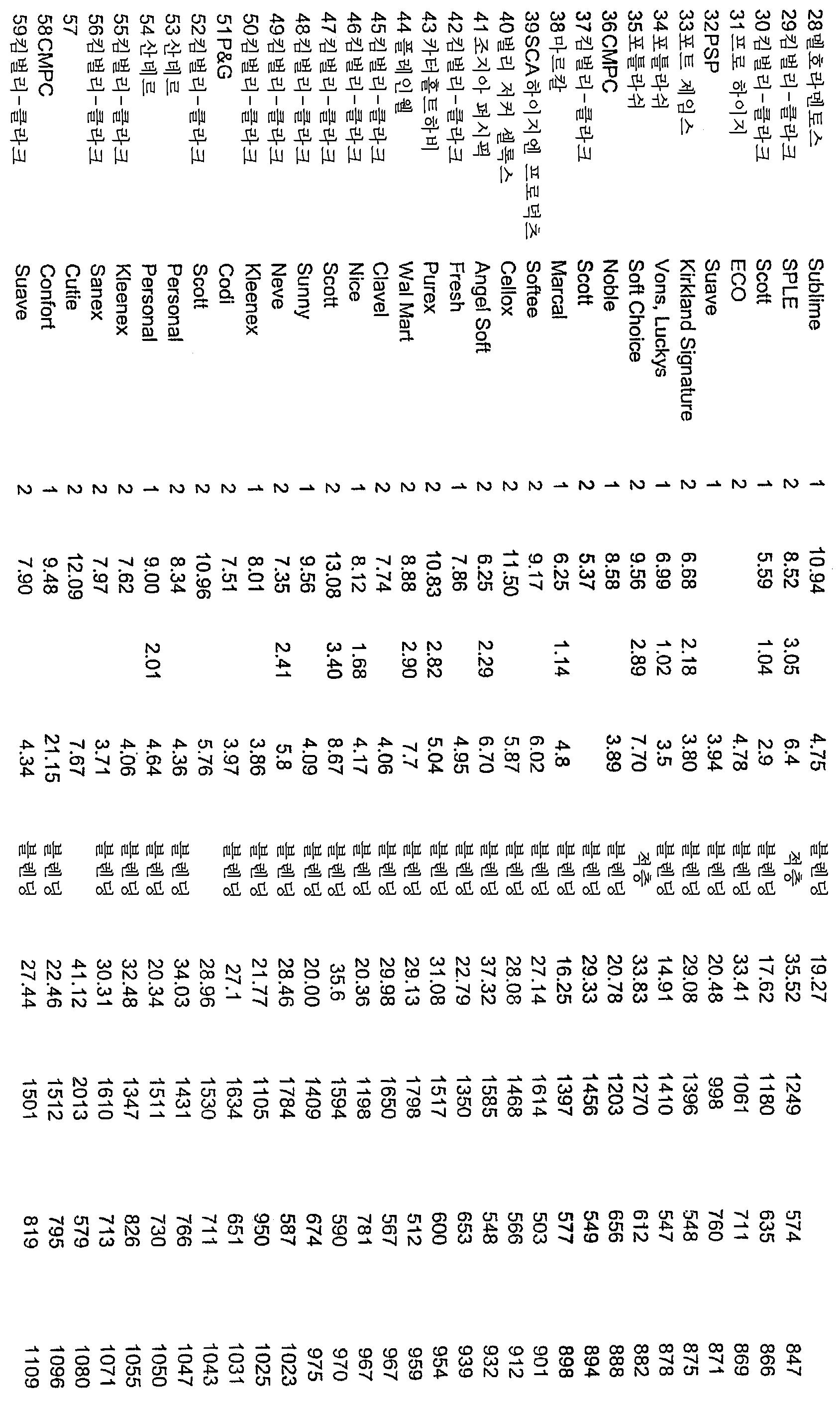 Figure 112005053121595-pct00006
