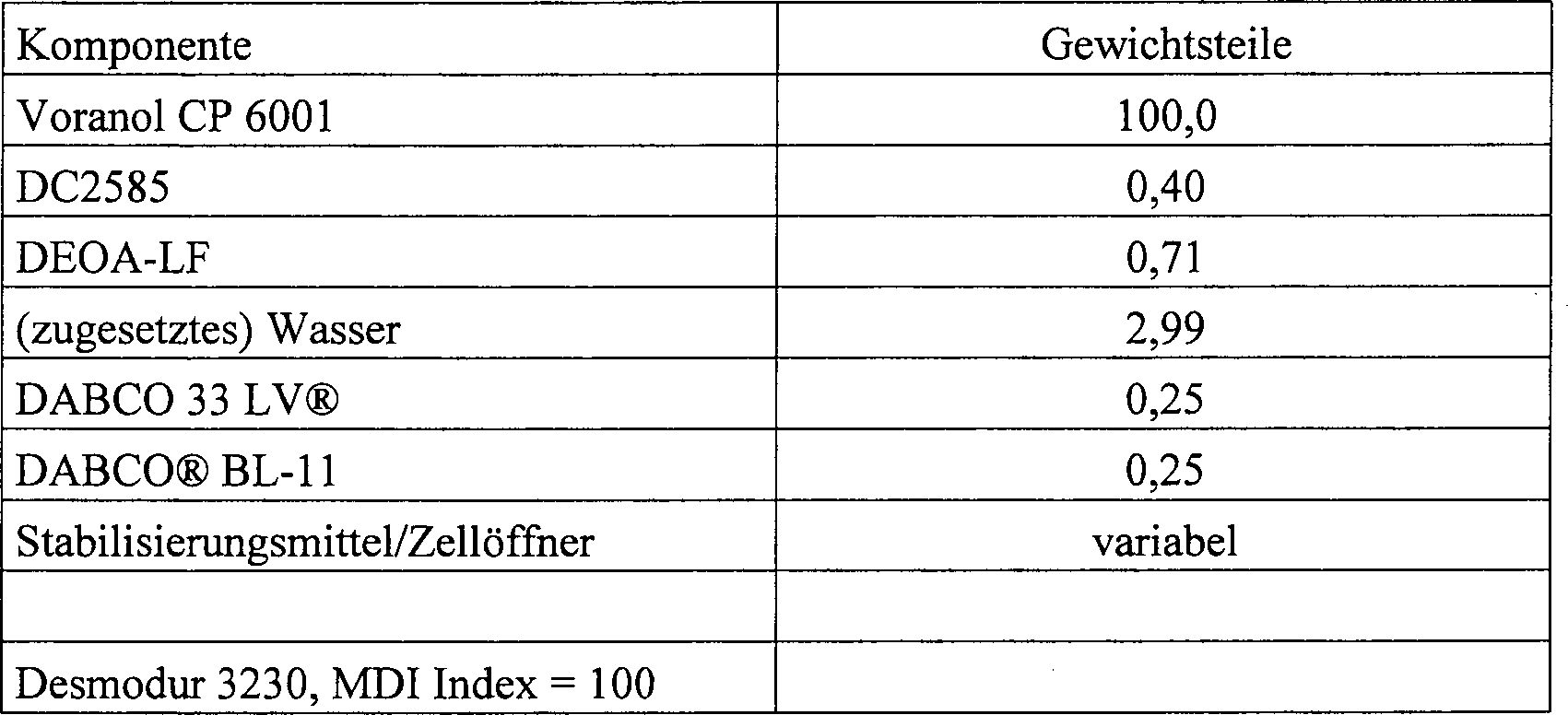 DE60022812T2 - Aqueous wax dispersions as cell openers for